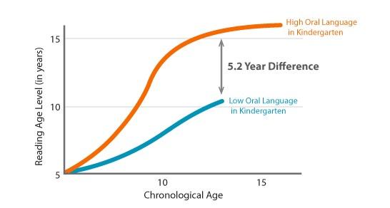 5.2_year_literacy_gap_graph.jpg