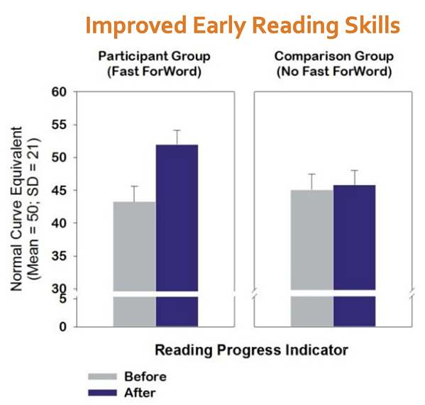 Fast ForWord improved early reading skills study
